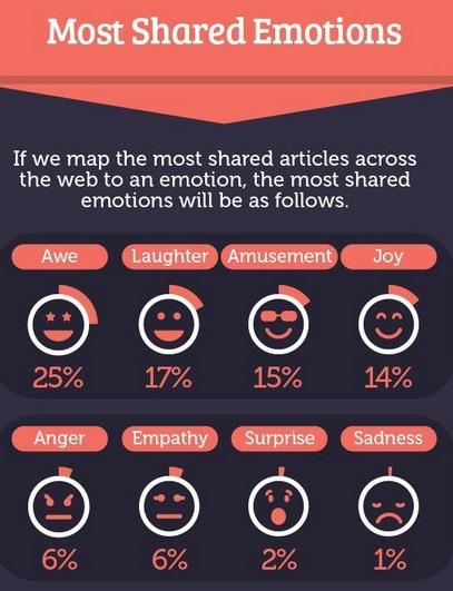 Emociones-mas-compartidos