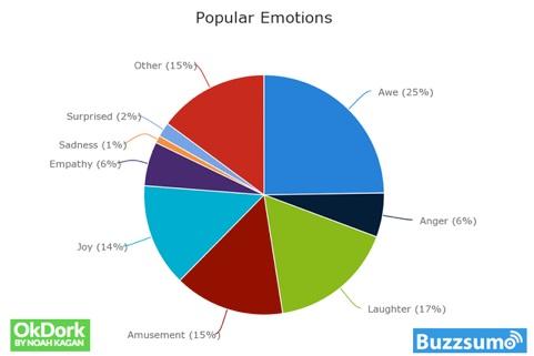Emociones-populares