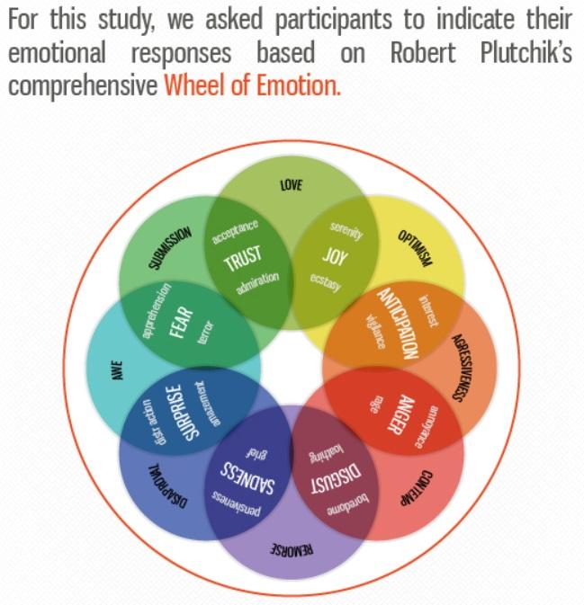 Wheel-of-emotion