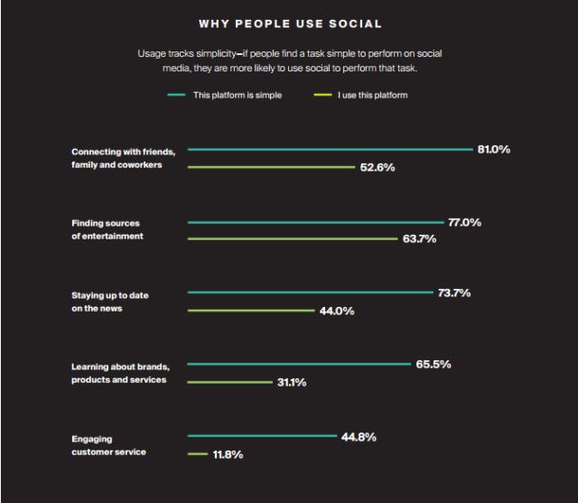 Por-que-la-gente-usa-las-redes-sociales