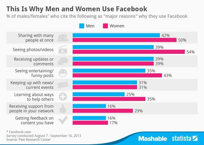 Porque-los-hombres-y-las-mujeres-usan-Facebook