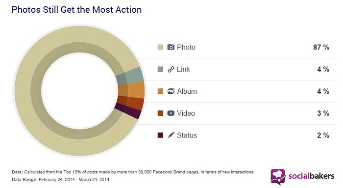 Que-contenido-funciona-en-Facebook-segun-SocialBakers
