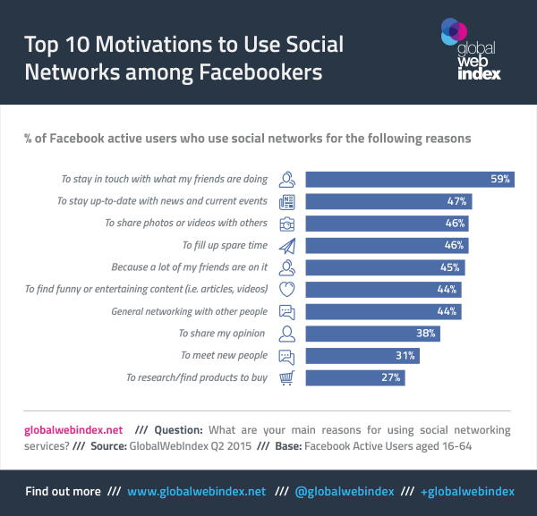 Reasons-Facebook-active-users-use-the-platform