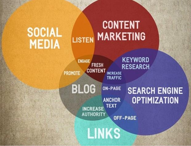 mezcla de marketing digital