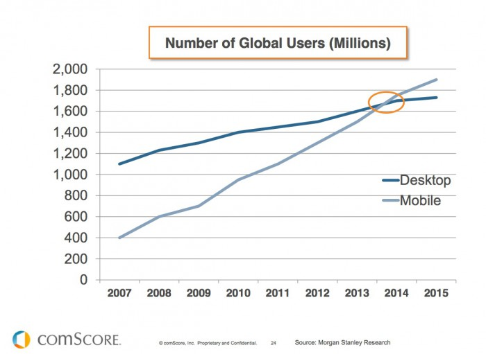 Tráfico móvil vs desktop
