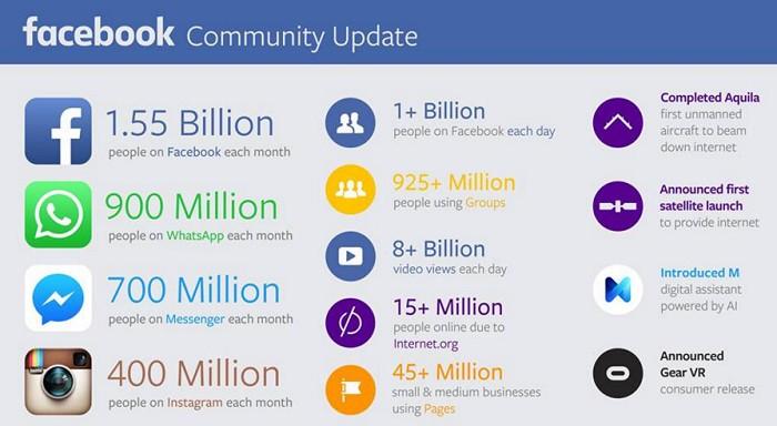 8-mil-millones-vistas-de-video-en-Facebook