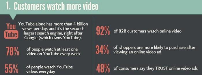 Estadisticas-video-marketing4