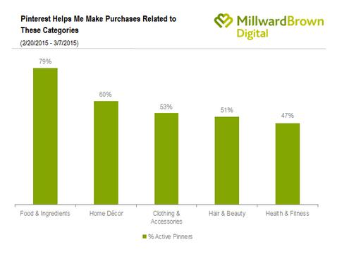 Estudio-Millward-Brown-ventas-en-Pinterest