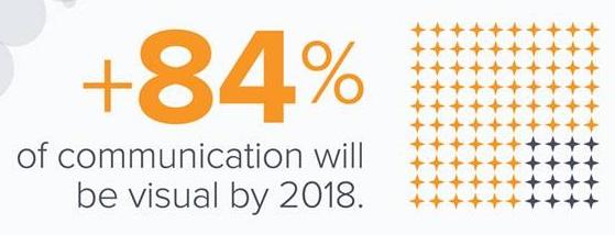 84-porciento-de-comunicacion-va-ser-visual-hasta-2018