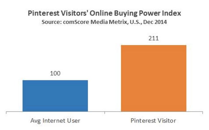 Pinterest-online-buying-power-index