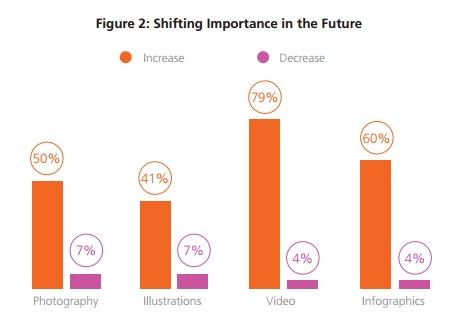 importancia-de-visuales-en-el-futuro