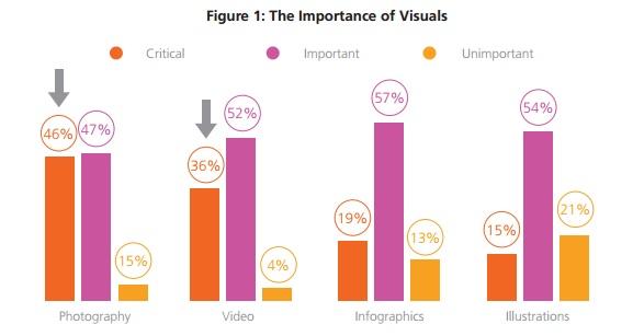 la-importancia-de-visuales