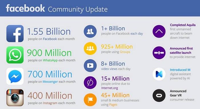 los-numeros-de-facebook