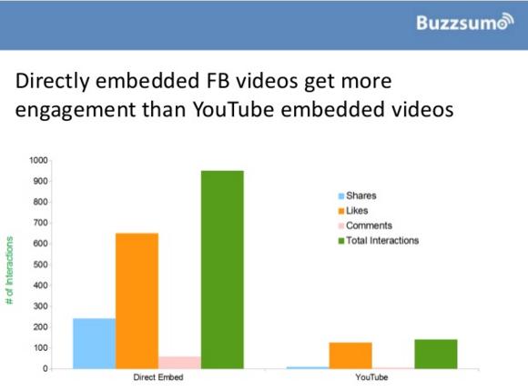los-videos-directos-generan-mas-engagement-que-los-videos-de-youtube