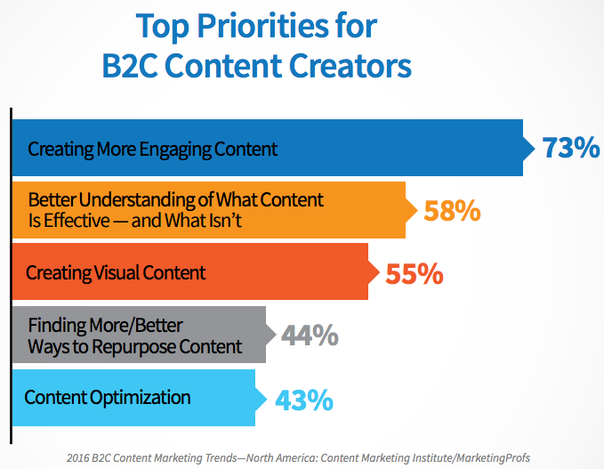 prioridad-para-creadores-de-contenido-B2C