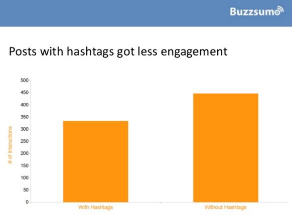 publicaciones-con-hashtags-generan-menos-engagement