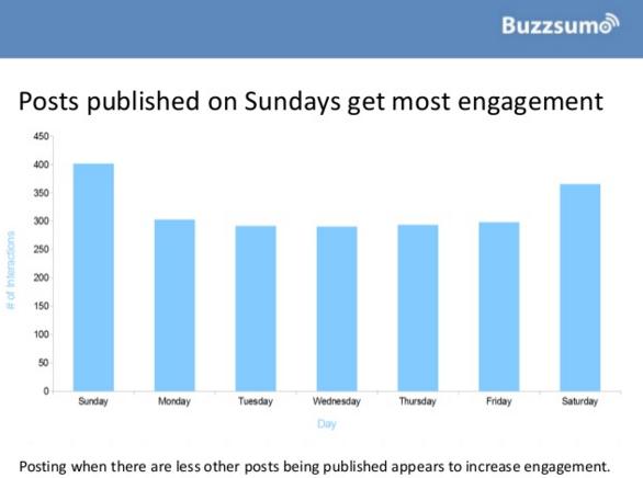 publicaciones-en-domingo-reciben-mas-engagement