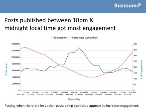 publicaciones-entre-10-pm-y-media-noche-generan-mas-engagement