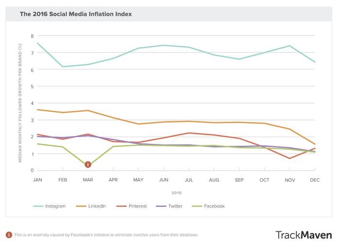 2016-social-media-inflation-index
