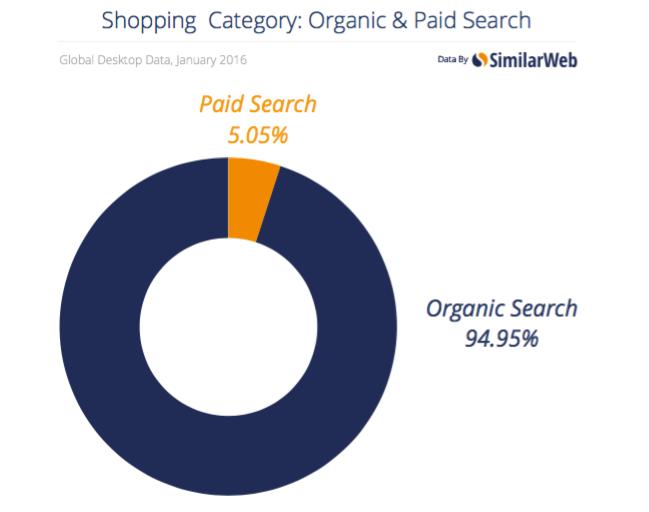 Busqueda de paga vs organica