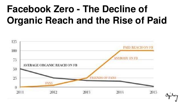 alcance organico vs paga