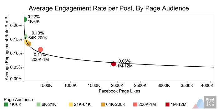 average-engagement-rate-per-post-by-page-audience