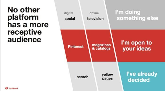 como-la-gente-usa-pinterest-otras-redes-y-search