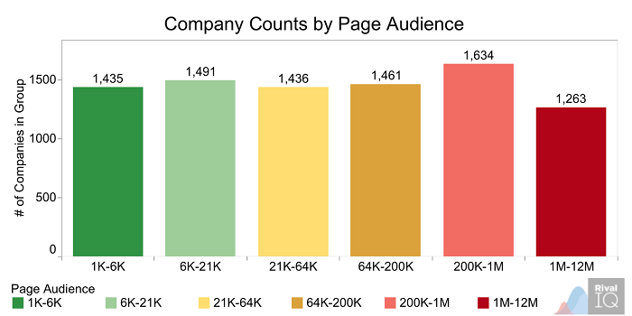 company-counts-by-page-audience