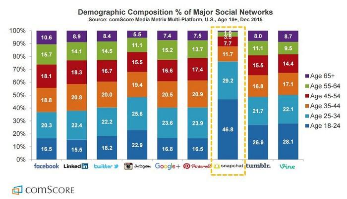 demografia-de-redes-sociales-por-comscore-en-diciembre-2015