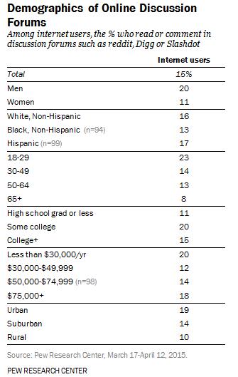 demografia-forums