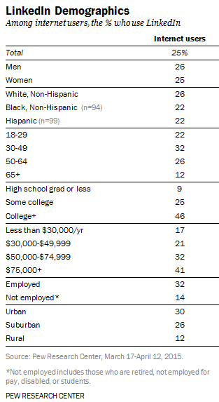 demografia-linkedin