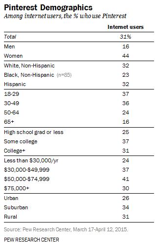demografia-pinterest
