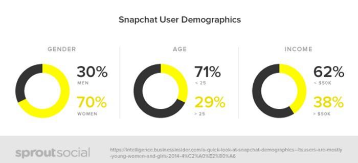 demografia-snapchat