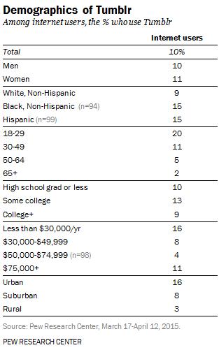 demografia-tumblr