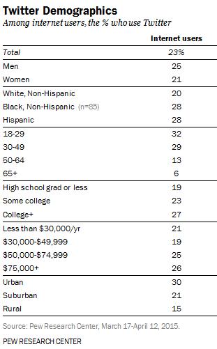 demografia-twitter