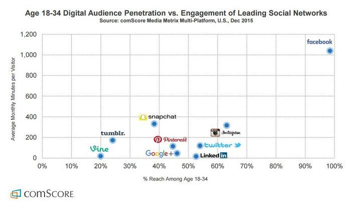 edad-18-34-penetracion-de-audiencia-vs-engagement-en-redes