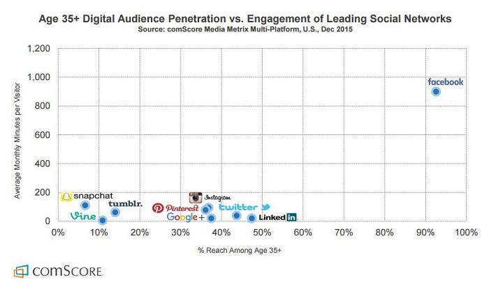 edad35+-penetracion-de-audiencia-vs-engagement-en-redes