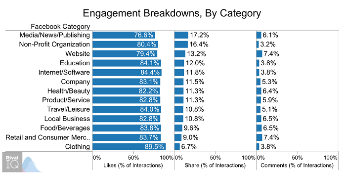 engagement-breakdowns-by-category