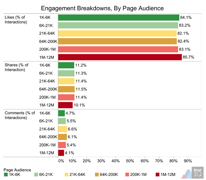 engagement-breakdowns-by-page-audience