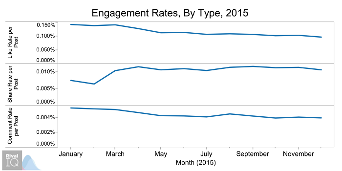 engagement-rates-by-type-2015