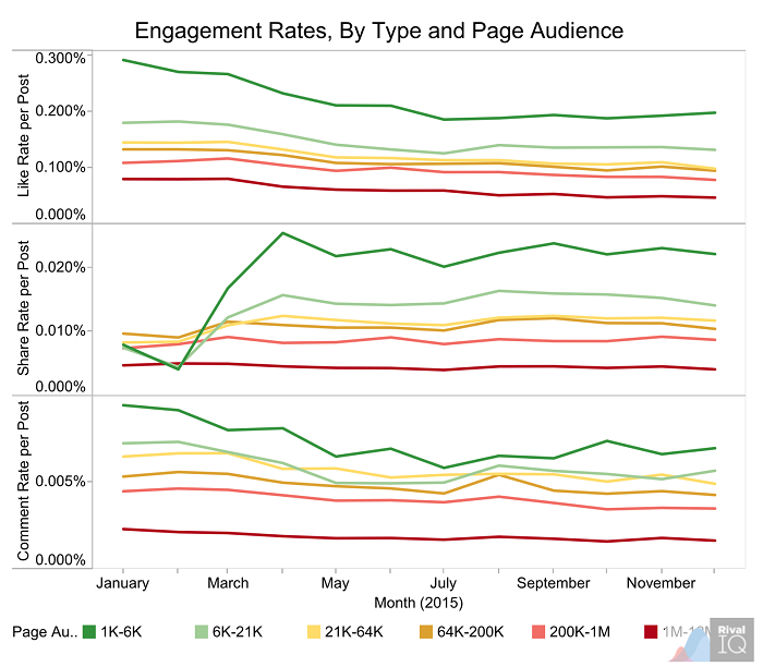 engagement-rates-by-type-and-page-audience
