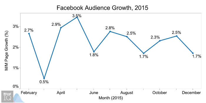 facebook-audience-growth-2015