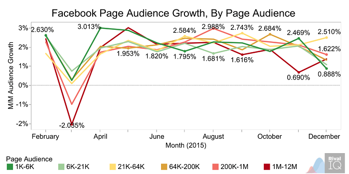 facebook-page-audience-growth-by-page-audience
