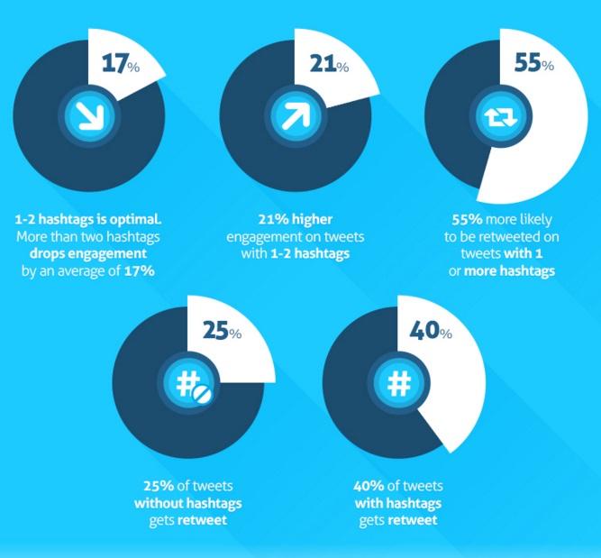 hashtags-en-twitter2