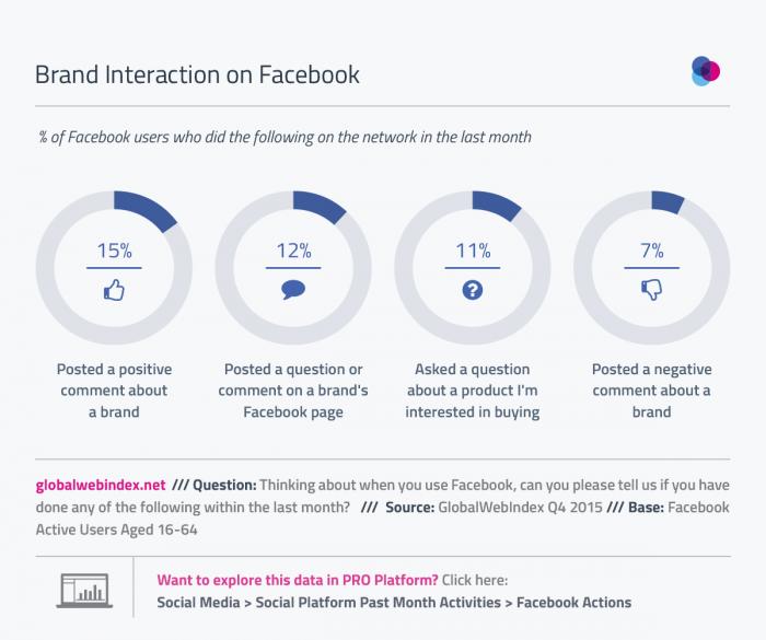 interaccion-con-marcas-en-facebook