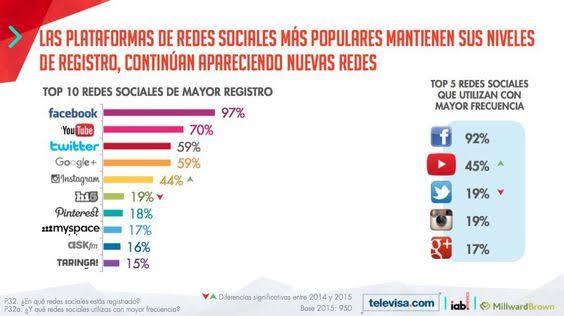 mas-populares-redes-en-mexico