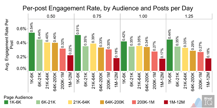 per-post-engagement-by-audience-and-posts-per-day