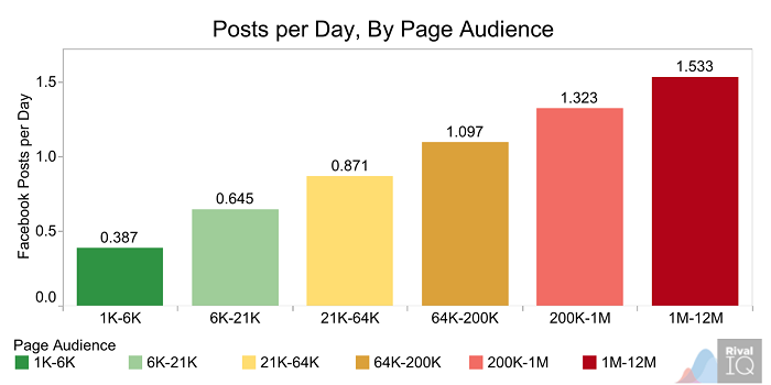 posts-per-day