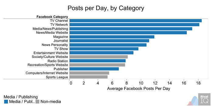 posts-per-day-by-category