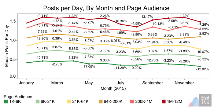 posts-per-day-by-month-and-page-audience